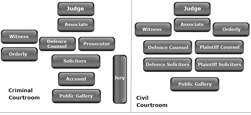 People in a Civil and Criminal Courtroom